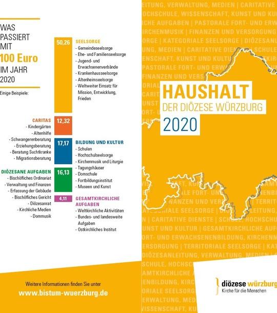 Grafik Haushalt 2020